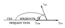 ugol_smachivania